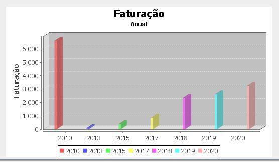 Grafico faturacao anual